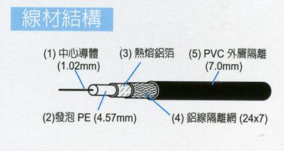 [ 中將3C ]   PX大通168編織數位電視專用電纜線  5C-2V/168-200M