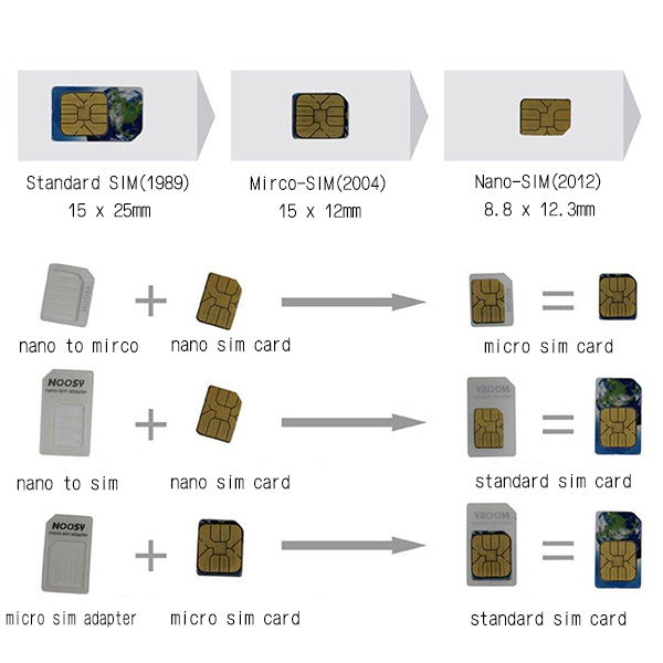 【coni shop】NOOSY諾斯 手機SIM卡套組 Nano Mirco 轉換卡 還原卡 多功能轉換 贈取卡針