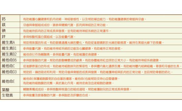 瑞凱生技-寶達 綜合維他24H緩釋型膠囊【台安藥妝】