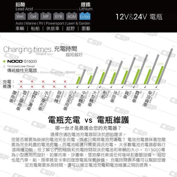 NOCO Genius G15000 充電器 / 汽車電池充電 汽車電池維護 汽車電池保養 鋰鐵電瓶充電 CSP進煌
