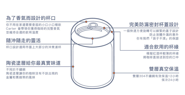 FELLOW Carter 卡特咖啡真空保溫瓶- 磨砂黑/霧面白/檸草黃/石櫻粉 (16oz)