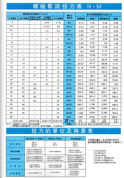 專業雙向 扭力板手 3/8 5-25 N.m / 45-255 kgf.cm