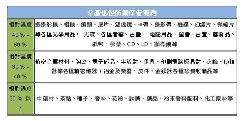 【防潮家】專業生活系列56L防潮箱(D-60CA)
