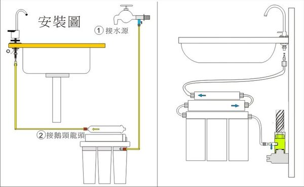【水築館淨水】DIY新型二代卡式快拆3管淨水器 省空間 餐飲 咖啡機 濾水器(貨號MK105)