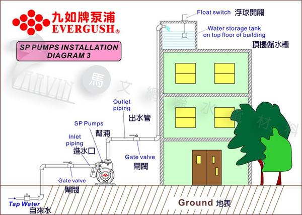 九如加壓機 ESV400 穩壓超靜音加壓馬達 1/2HP 住宅、公寓、透天厝樓頂水塔供水用
