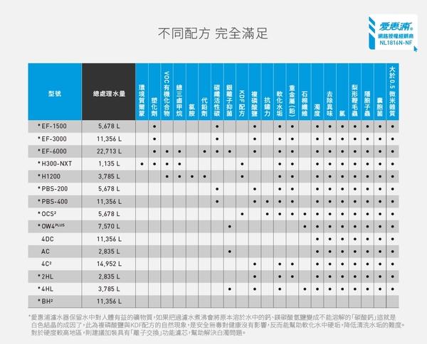 愛惠浦EVERPURE PurVive H300NXT 強效型淨水器(除塑化劑) ~ DIY