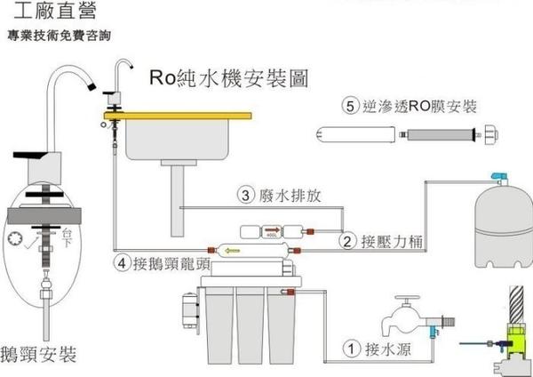 【龍門淨水】MK五道式 RO逆滲透純水機(全自動水質偵測) 50G 快拆濾心 省時 家用 淨水器(MK803)