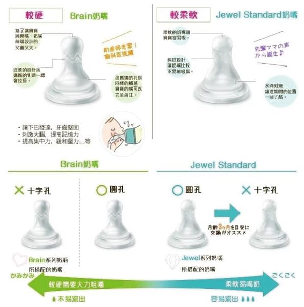 日本 Dr. Betta Jewel標準奶嘴兩入(十字孔/圓孔)【總代理公司貨】