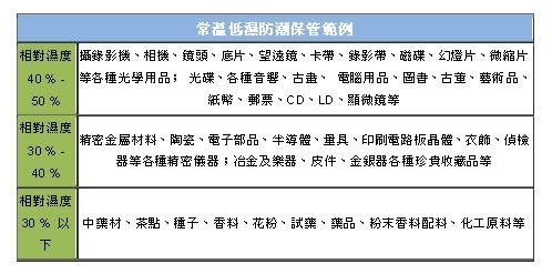 【防潮家】120公升電子防潮箱(雙種層板)D-118CA
