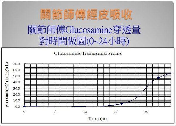 ☆ 關節師傅(薰衣草) -【用擦的葡糖糖胺】  - - 100g / 條 x2 條 1200元