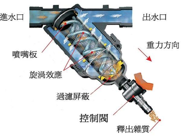 2 吋 120mesh 塑鋼型網狀式灌溉用過濾器