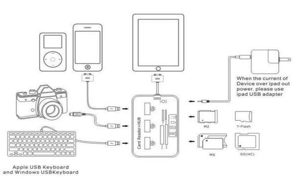 【世明國際】三星P7500 N8000 P6200 P6800 平板電腦 多功能 讀卡器USB接口Hub