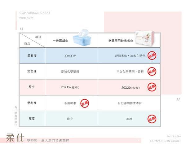 柔仕Roaze 幼兒口腔清潔布/清淨棉(180片/盒)