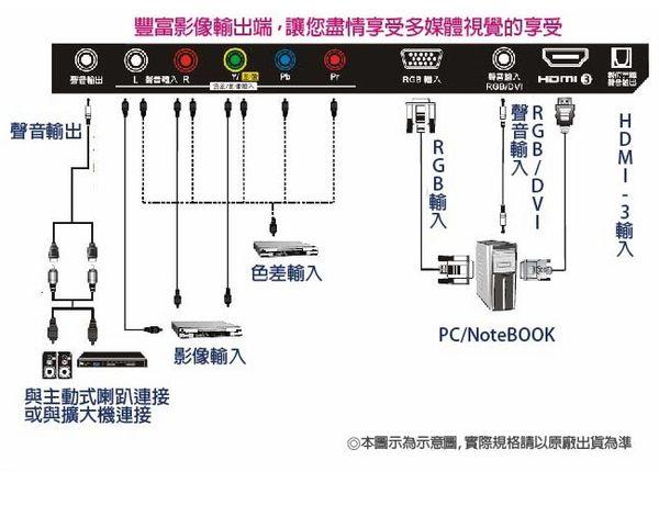 【SAMPO 聲寶】32型LED液晶顯示器EM-32A600(贈史努比湯杯)
