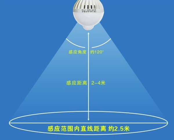 5W【NF343】(寬壓)雷達燈泡 (110~220V通用) LED微波雷達感應燈紅外人體感應雷達感應燈泡