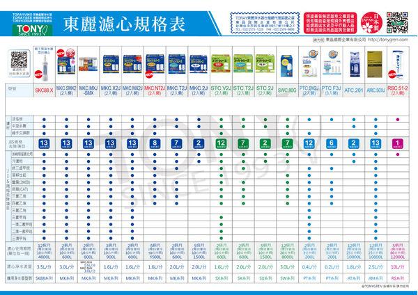 日本東麗 超薄型按鍵式淨水器 (SX902V) 總代理貨品質保證