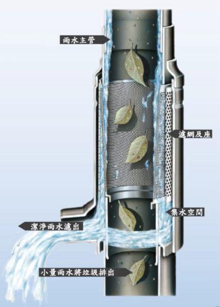 全功能雨水回收過濾水塔1.5噸