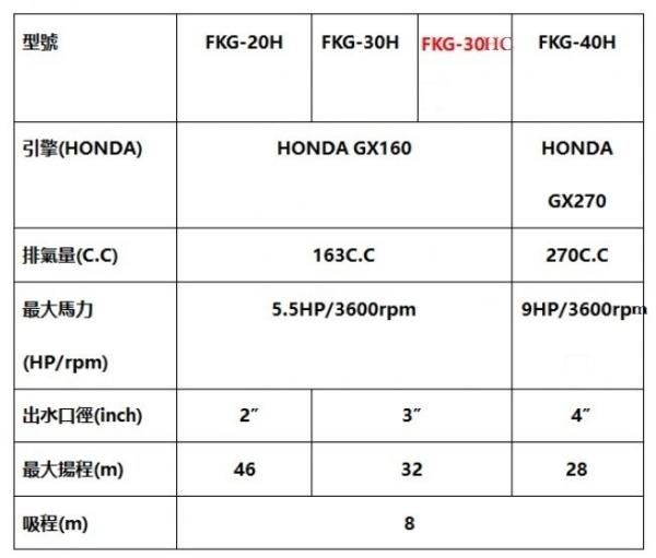 [ 家事達] 日本 HODNA FKG-30H (本田) -引擎抽水機 2英吋 特價
