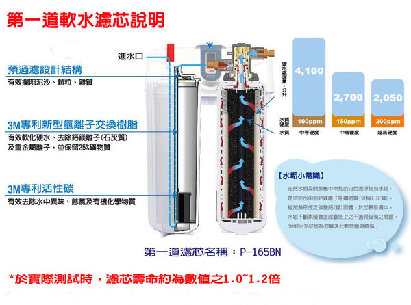 3M DWS6000-ST智慧型雙效淨水系統(P-165BN+DWS6000-C-CN)替換濾心組合