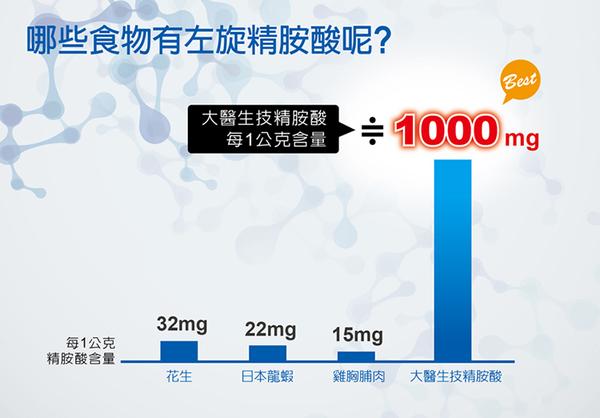 高純度左旋精胺酸(L-arginine)-60顆/罐-大醫生技 (買3罐送1罐、買6罐送3罐)