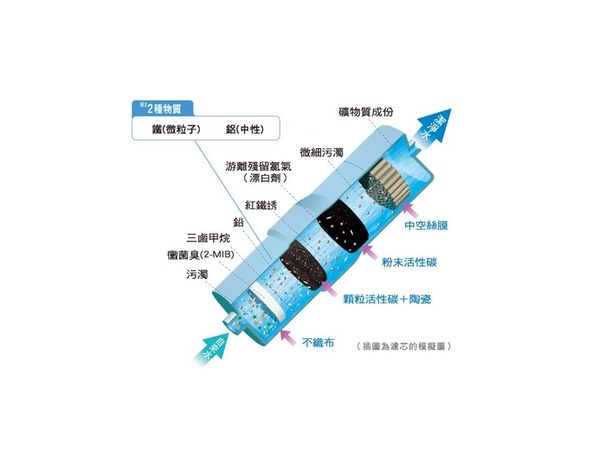 Panasonic 國際牌 TK-HB50-ZTA 鹼性離子整水機/電解水機(櫥下型) ★贈前置三道濾心