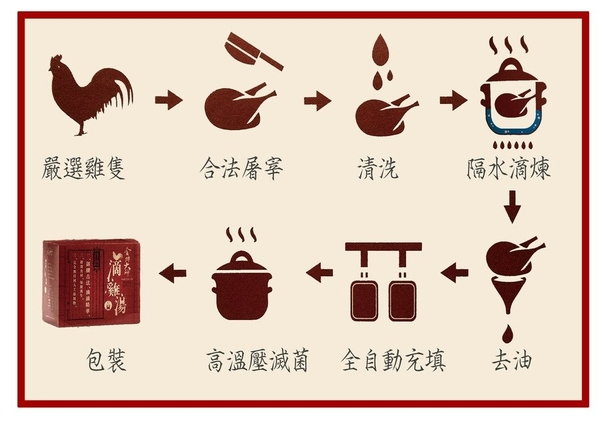 金牌大師 滴雞湯(滴雞精)(10包x3盒)特惠組!