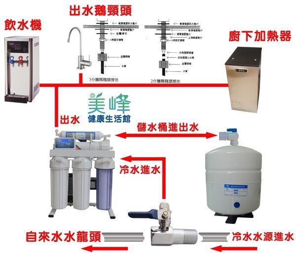 促銷機,美峰五道式RO機逆滲透淨水器/RO機/電磁閥機/逆滲透(腳架型)只賣3680元