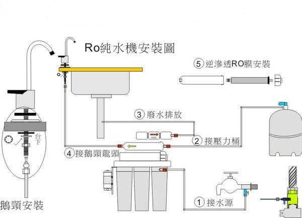 【龍門淨水】RO逆滲透純水機300型 50G 全自動沖洗 5道腳架式淨水器.濾水器.濾心.過濾器(貨號G7001)