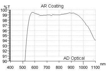 AD液晶螢幕專用頂級Made In Taiwan抗藍光+抗UV 眼鏡Anti-blueray經典雷朋PC框~3C族最佳利器O6223