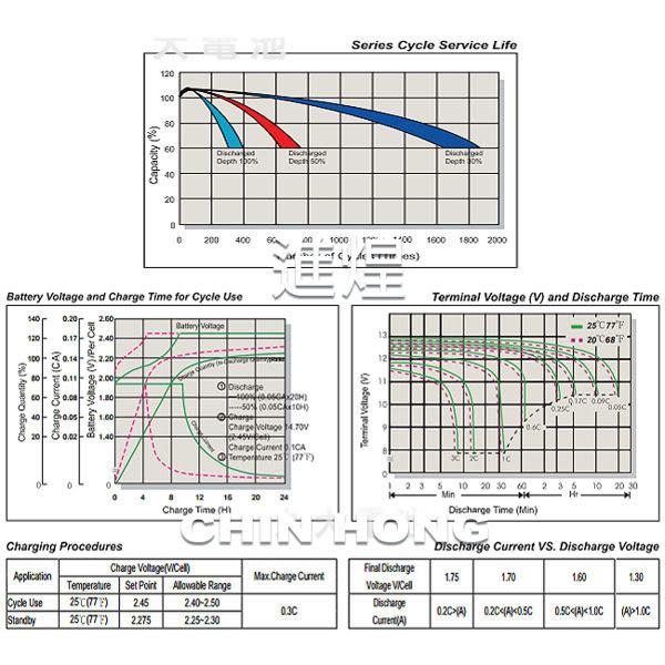 EVH12240(12V24AH)規格同於REC22-12 TEV12210 WP22-12