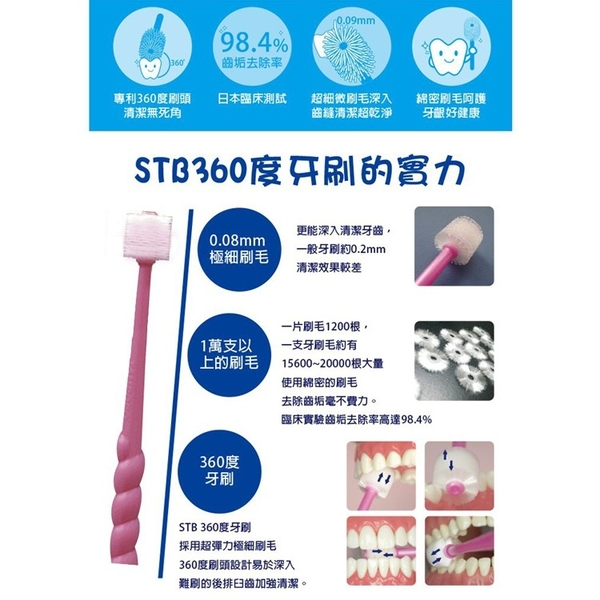 買十送一! STB360度 嬰兒牙刷 兒童牙刷 成人專用牙刷 無死角牙刷 練習刷牙用牙刷 (隨機出貨不挑