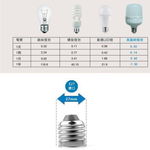 【AK450I】LED燈泡高富帥30W-白 超高亮度燈泡LED E27螺旋全電壓節能燈泡★EZGO商城★