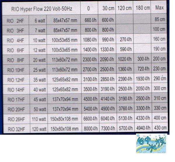 {台中水族} 台灣RIO #17HF 沉水馬達 5000 L/HR ---特價