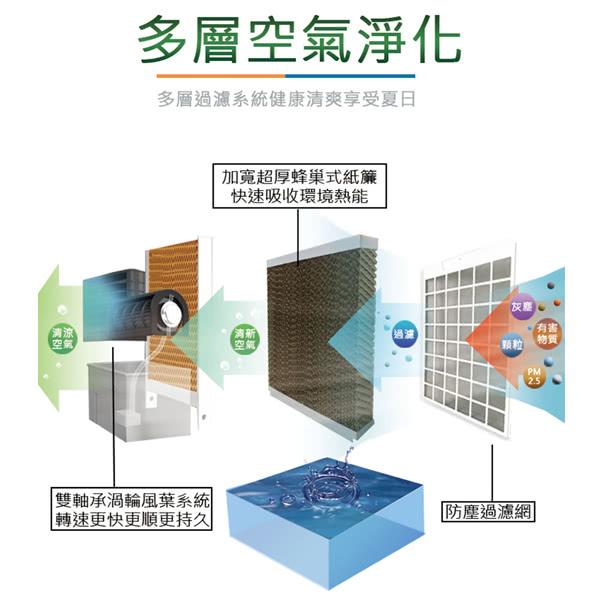 【 LAPOLO】移動式負離子微電腦冰冷扇