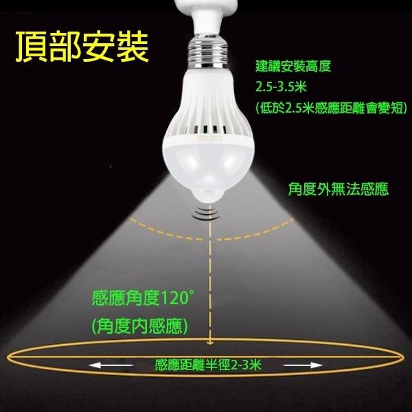 【刀鋒】人體感應LED燈泡 12W 現貨 當天出貨 E27 自動感應 紅外線 節能 緊急照明 高安全性