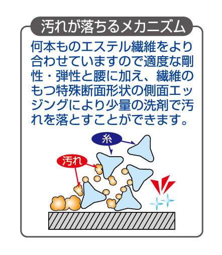 日本製_びつくり_SANKO_超神奇排水口清洗刷_清潔刷_不需清潔劑