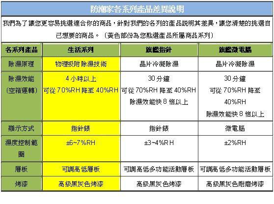 【防潮家】243公升電子防潮箱(可調式層板)D-206C