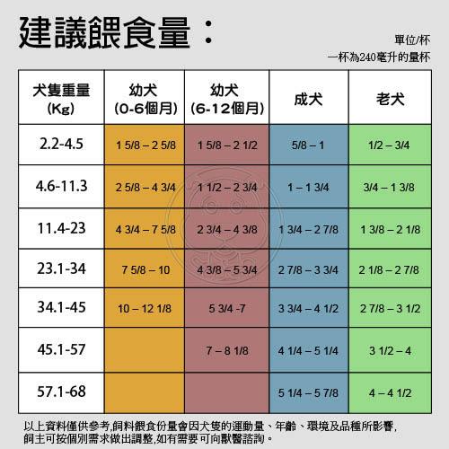 【zoo寵物商城】美國rotations四季》天然雞肉糙米全犬飼料27LB/12.27kg
