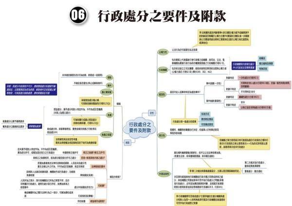 行政法(I)-全彩心智圖表-2018司法特考.高普特考(保成)