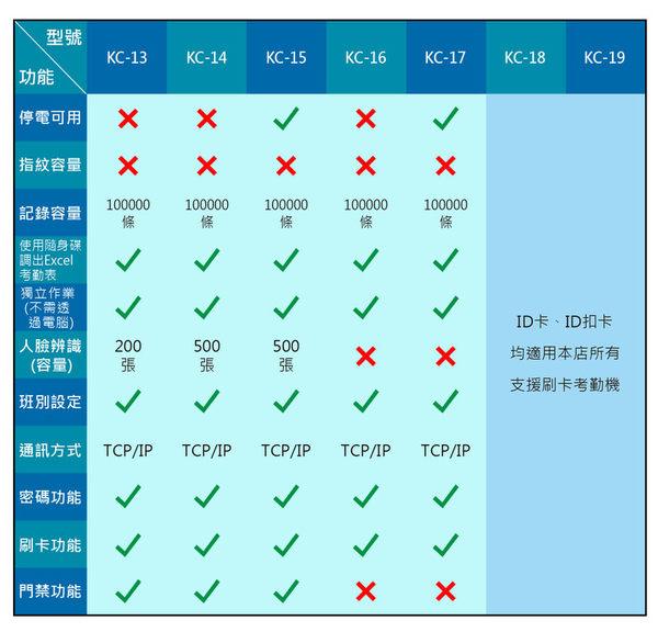 人臉考勤機 門禁機 打卡鐘【停電可用】【可開收據】指紋機 打卡機 簽到機 連網路【KC15-1A】