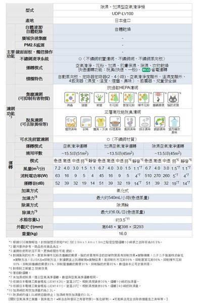 ★ HITACHI日立 ★ 日本原裝除濕/加濕旗艦型空氣清淨機 UDP-LV100