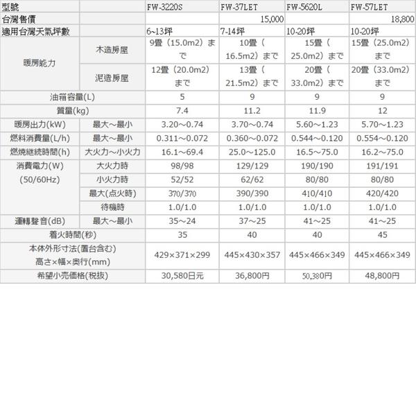 現貨不用等 日本原裝 DAINICHI 6~13坪 FW-3220S 煤油暖爐電暖器 免運+到府收送保固+責任險+送油槍