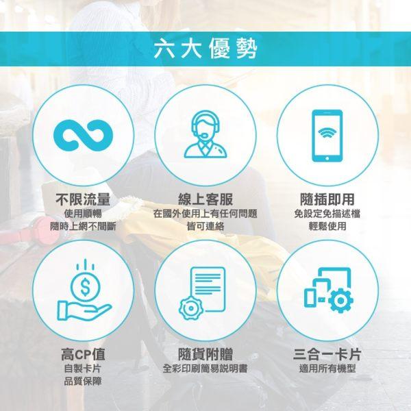 現貨 韓國通用 15天 SKT&KT雙電信 4G 不降速 免開通 免設定 網路卡 網卡 上網卡
