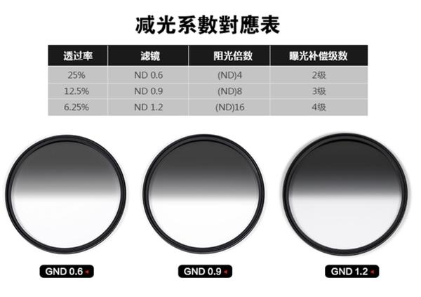 H&Y ND1.2 72mm 漸層減光鏡 二代 公司貨 德國 玻璃 漸變鏡 漸層鏡 多層鍍膜 防水防油