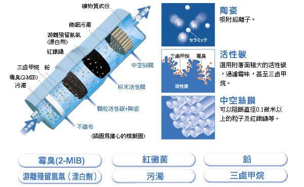 電解水濾心TK-AS43C /TK-AS43C1ZTA適用TK-AS43 .TK-7505.TK-8150,PJ-A58,B6000,PJ-A502免運費**