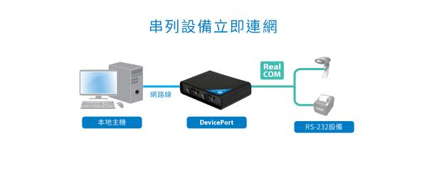 SUNIX 2埠RS-232 serial to ethernet擴充盒標準版 (DPKS02H00)