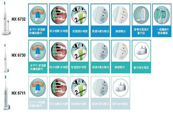 【PHILIPS 飛利浦】HX6730 音波震動敏感電動牙刷( 原廠公司貨 )