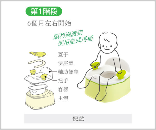 Richell利其爾 - Pottis 椅子型三階段訓練便器 (橘)