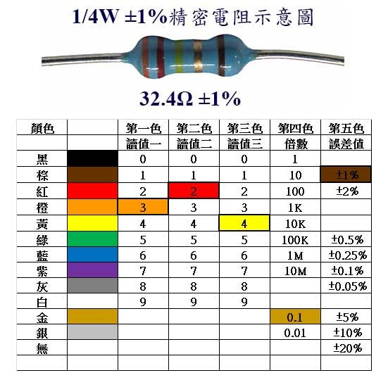 1/4W 10Ω ±1% 精密電阻 金屬皮膜固定電阻器 (20入/包)