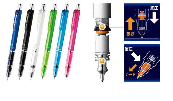 ZEBRA 斑馬 DELGUARD 不易斷芯自動鉛筆 (0.5mm)